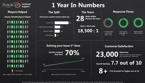 RuneScape Customer Support Stats Infographic